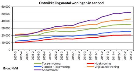 De woningmarkt na 2008