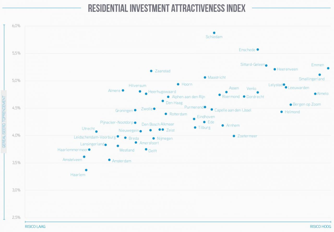Bron: Residential Investment Attractiveness Index, Colliers International