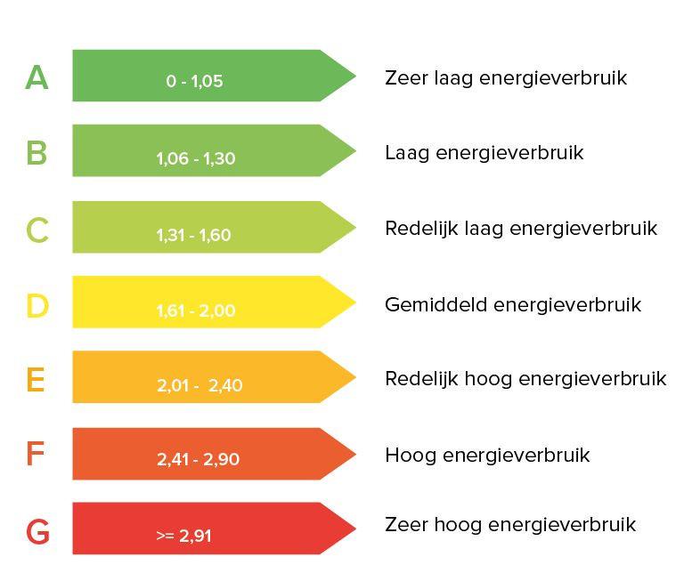 Het energielabel. Wat is er veranderd per juli 2019? En wat gaat er nog meer veranderen?