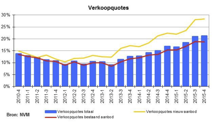 2015.Q4.ZOW 10.Verkoopquotes